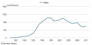 Pigenavnet Emma's udbredelse siden 1985