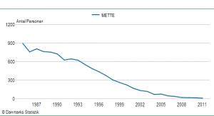 Pigenavnet Mette's udbredelse siden 1985