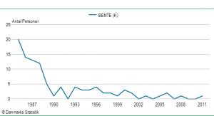 Pigenavnet Bentes udbredelse siden 1985