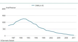 Pigenavnet Camillas udbredelse siden 1985