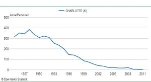 Pigenavnet Charlottes udbredelse siden 1985