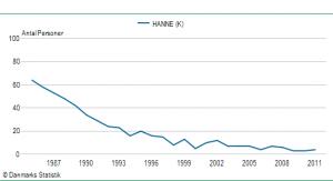 Pigenavnet Hannes udbredelse siden 1985