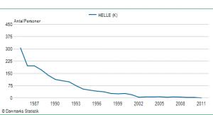 Pigenavnet Helles udbredelse siden 1985