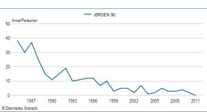 Drengenavnet Jørgens udbredelse siden 1985