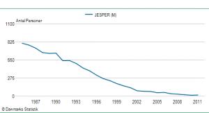 Drengenavnet Jespers udbredelse siden 1985