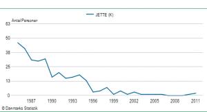 Pigenavnet Jettes udbredelse siden 1985