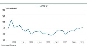 Pigenavnet Karens udbredelse siden 1985