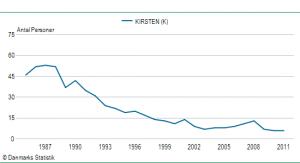 Pigenavnet Kirstens udbredelse siden 1985