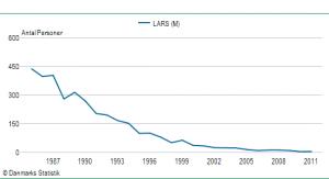Drengenavnet Lars' udbredelse siden 1985