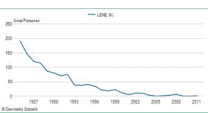 Pigenavnet Lenes udbredelse siden 1985