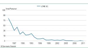 Pigenavnet Lones udbredelse siden 1985