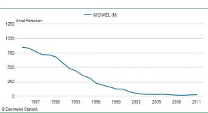 Drengenavnet Michaels udbredelse siden 1985
