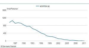 Drengenavnet Mortens udbredelse siden 1985