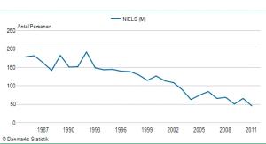 Drengenavnet Niels' udbredelse siden 1985