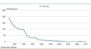 Pigenavnet Pias udbredelse siden 1985