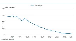 Drengenavnet Sørens udbredelse siden 1985