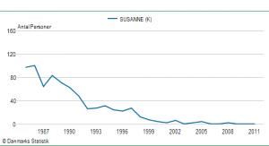 Pigenavnet Susannes udbredelse siden 1985